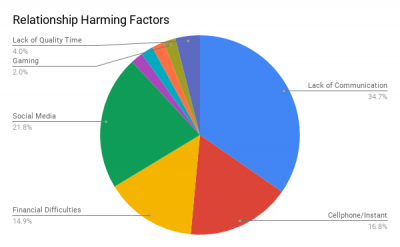 Factors that harm relationships graph